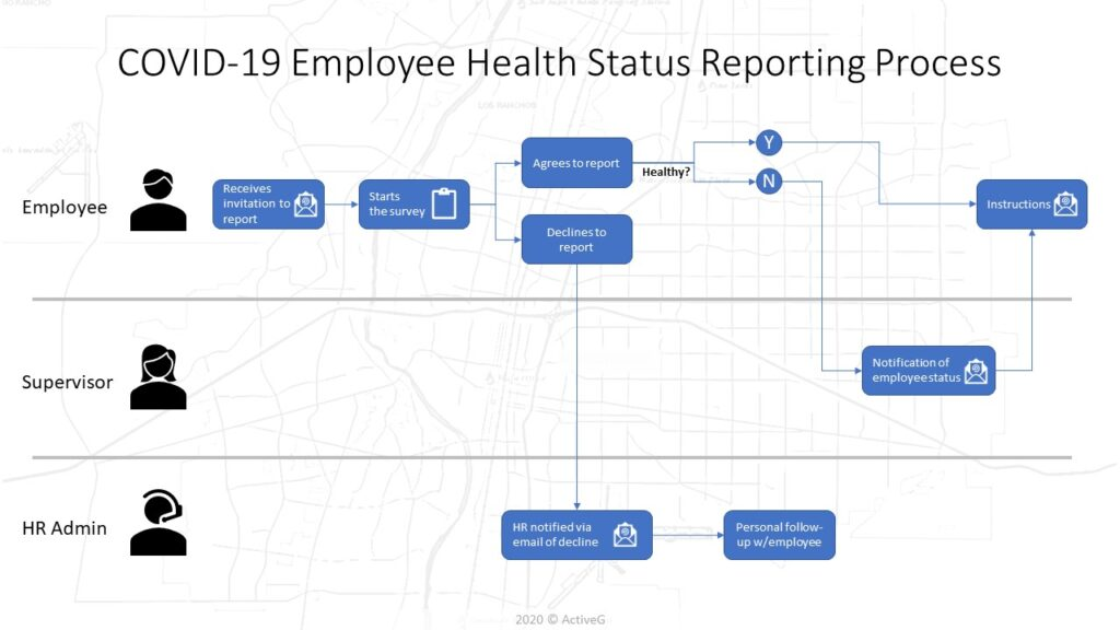 COVID-19 Reporting Flow